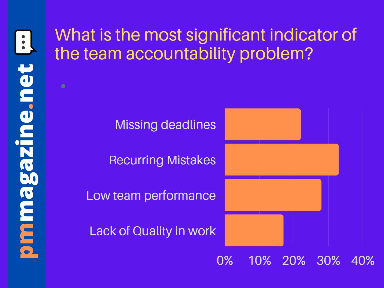 pmmagazine.net - Team Accountability 2 - Poll