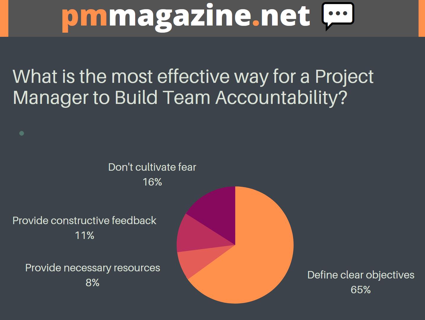 pmmagazine.net - Team Accountability - Poll